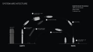 Diagrama de vuelo del Gran Jodido Cohete.