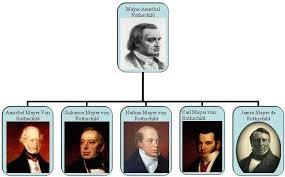 Mayer Amschel Rothschil y sus cinco hijos.